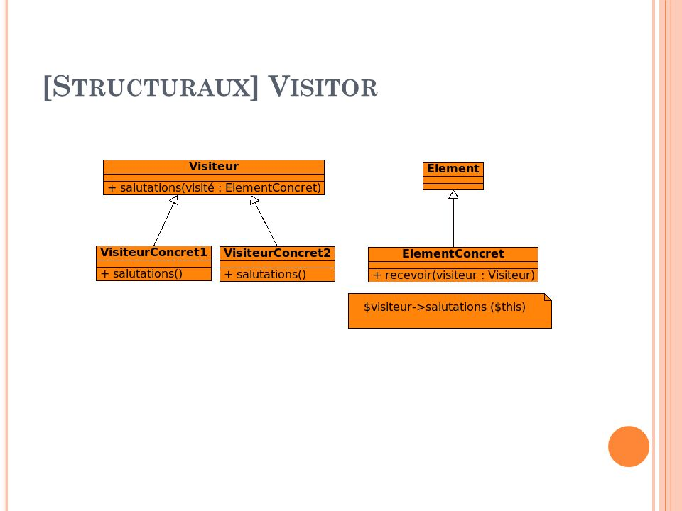 [Structuraux] Visitor